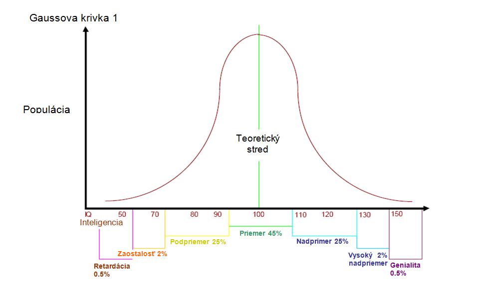 Gaussova krivka